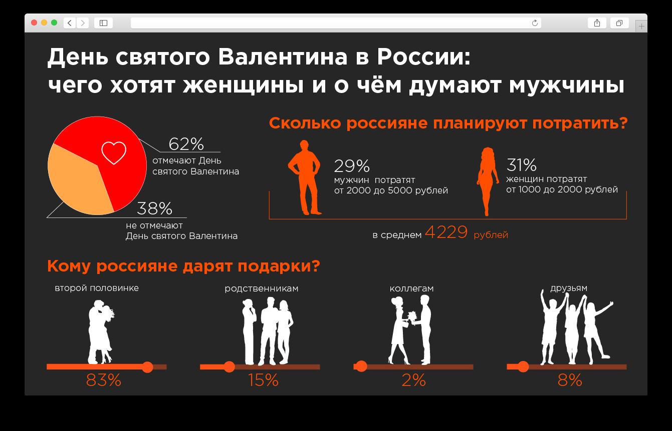 Статистика россияне на 14 февраля