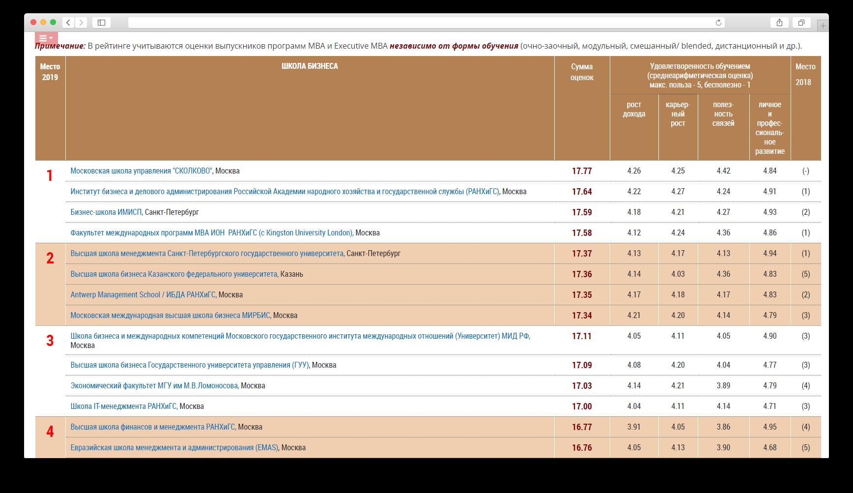 Скриншот сайта MBA.SU с рейтингом российских бизнес-школ