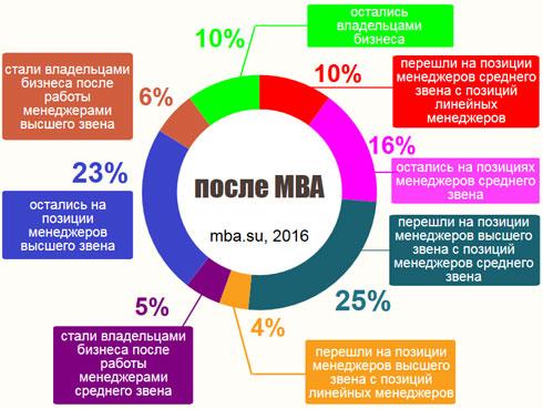 диаграмма показывает, какой процент выпускников MBA получил повышение